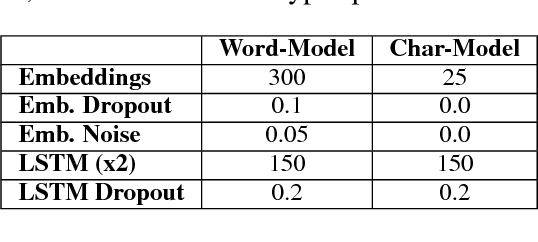 Figure 3 for NTUA-SLP at SemEval-2018 Task 3: Tracking Ironic Tweets using Ensembles of Word and Character Level Attentive RNNs