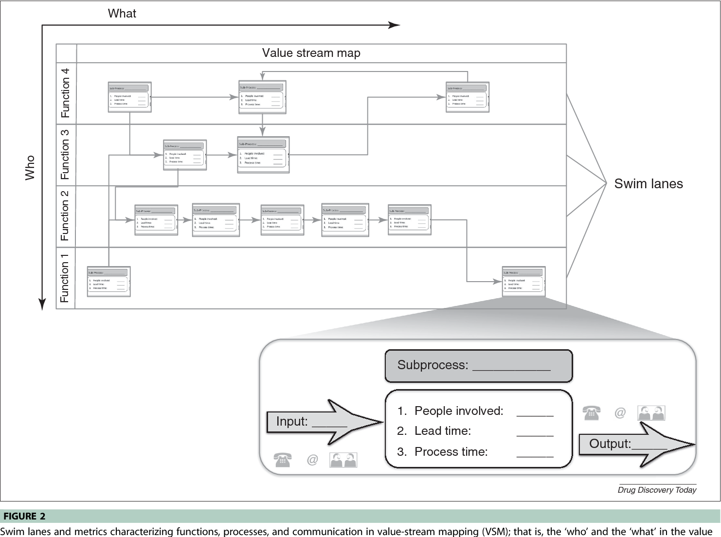 A new application of value-stream mapping in new drug development: Value Stream Mapping Development on