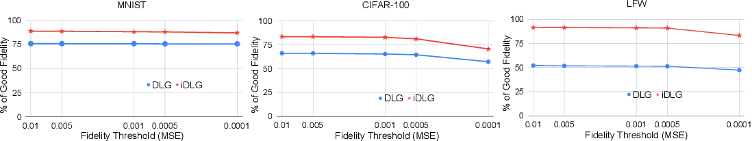 Figure 1 for iDLG: Improved Deep Leakage from Gradients