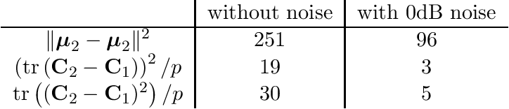 Figure 2 for A Large Dimensional Analysis of Least Squares Support Vector Machines