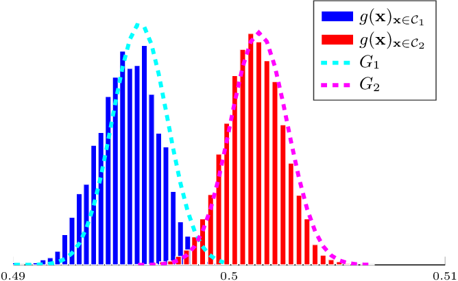 Figure 1 for A Large Dimensional Analysis of Least Squares Support Vector Machines