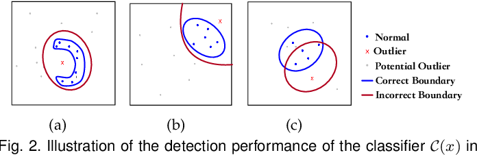 Figure 3 for Generative Adversarial Active Learning for Unsupervised Outlier Detection