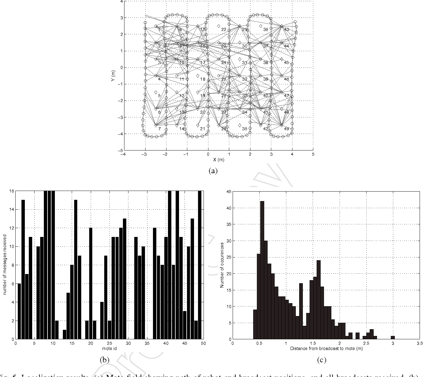 Fig. 5. Localization results. (a) Mote field showing path of robot and broadcast positions, and all broadcasts received. (b) Number of localization messages received by each node. (c) Histogram of distances from Mote to broadcast.