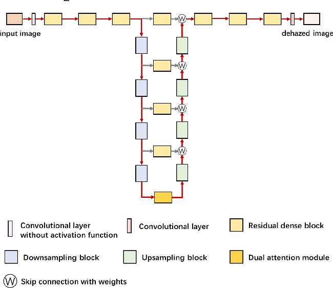 Figure 3 for T-Net: Deep Stacked Scale-Iteration Network for Image Dehazing