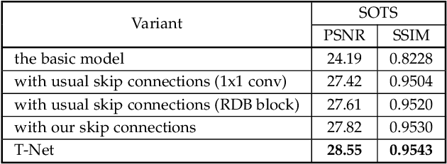 Figure 4 for T-Net: Deep Stacked Scale-Iteration Network for Image Dehazing