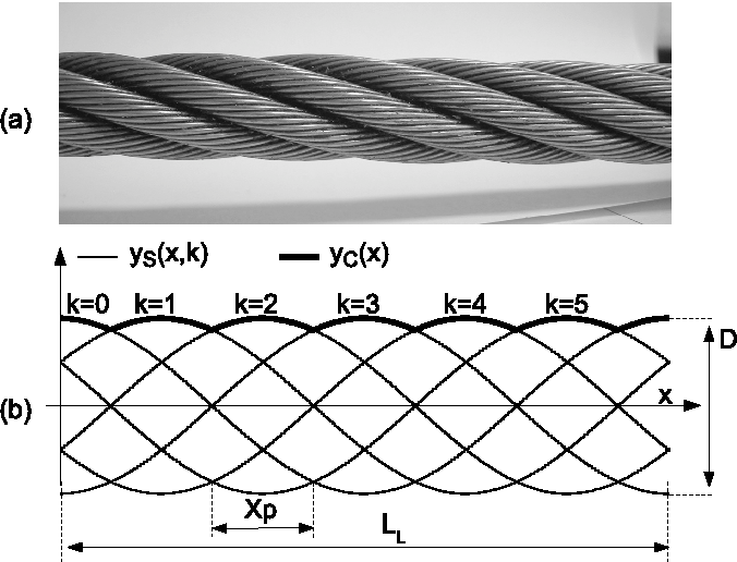 A Vision-Based Technique for Lay Length Measurement of Metallic Wire ...