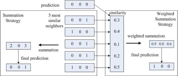 Figure 1 for Simultaneous Identification of Tweet Purpose and Position