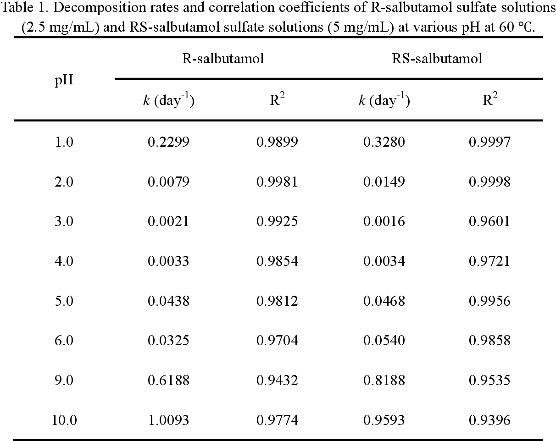 PDF] Study of pH Stability of R-Salbutamol Sulfate Aerosol Solution