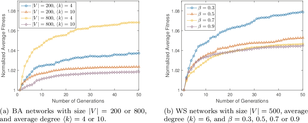 Figure 1 for Selection of Random Walkers that Optimizes the Global Mean First-Passage Time for Search in Complex Networks