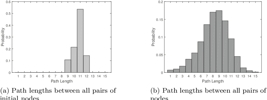 Figure 3 for Selection of Random Walkers that Optimizes the Global Mean First-Passage Time for Search in Complex Networks