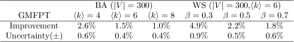 Figure 2 for Selection of Random Walkers that Optimizes the Global Mean First-Passage Time for Search in Complex Networks