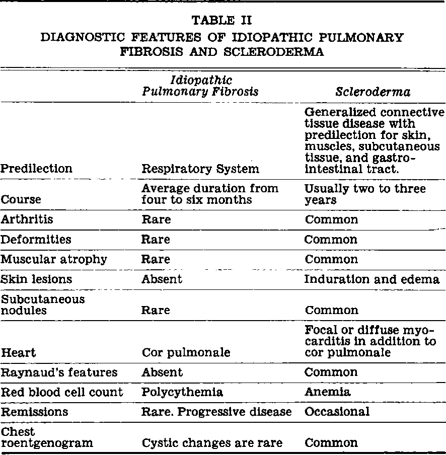 Table I from Diffuse interstitial fibrosis of the lungs. - Semantic ...