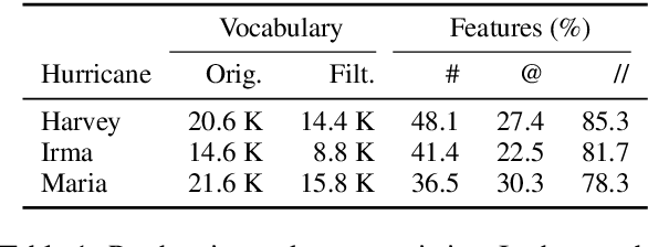 Figure 2 for Detecting Perceived Emotions in Hurricane Disasters