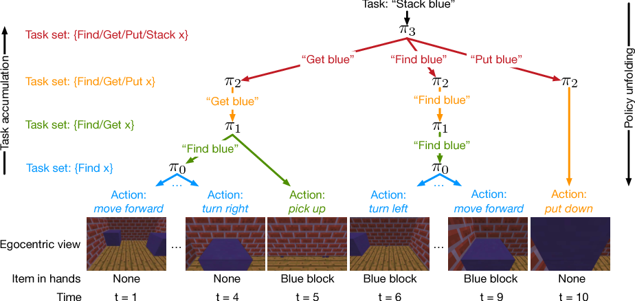 Figure 1 for Hierarchical and Interpretable Skill Acquisition in Multi-task Reinforcement Learning
