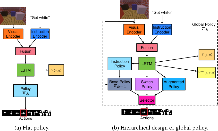 Figure 3 for Hierarchical and Interpretable Skill Acquisition in Multi-task Reinforcement Learning