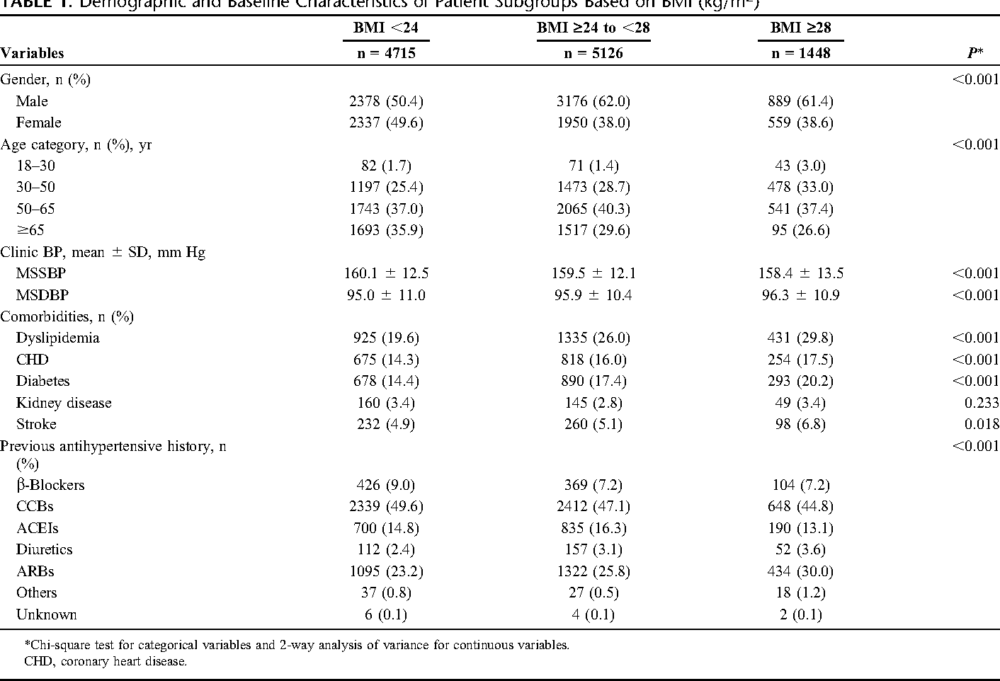 Table 1 from Effectiveness of Valsartan/Amlodipine Single
