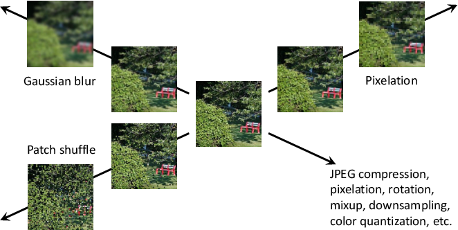 Figure 1 for Revisiting Image Aesthetic Assessment via Self-Supervised Feature Learning