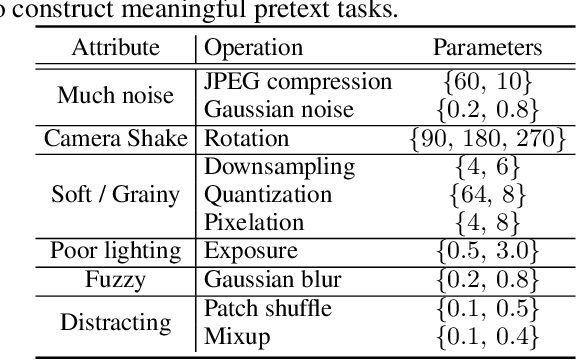 Figure 2 for Revisiting Image Aesthetic Assessment via Self-Supervised Feature Learning