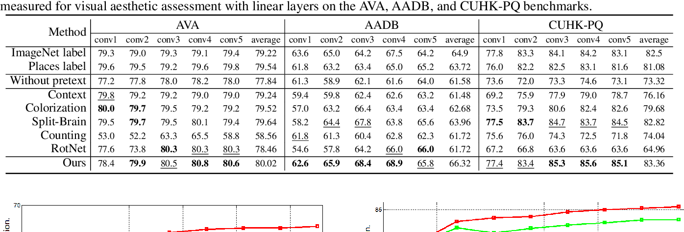 Figure 4 for Revisiting Image Aesthetic Assessment via Self-Supervised Feature Learning