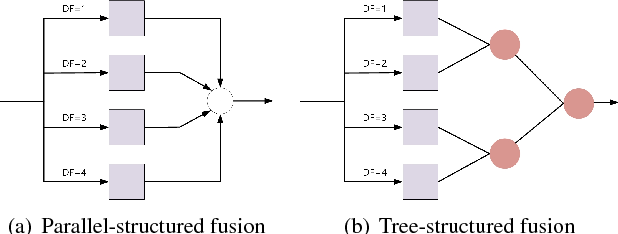 Figure 4 for A Deep Tree-Structured Fusion Model for Single Image Deraining