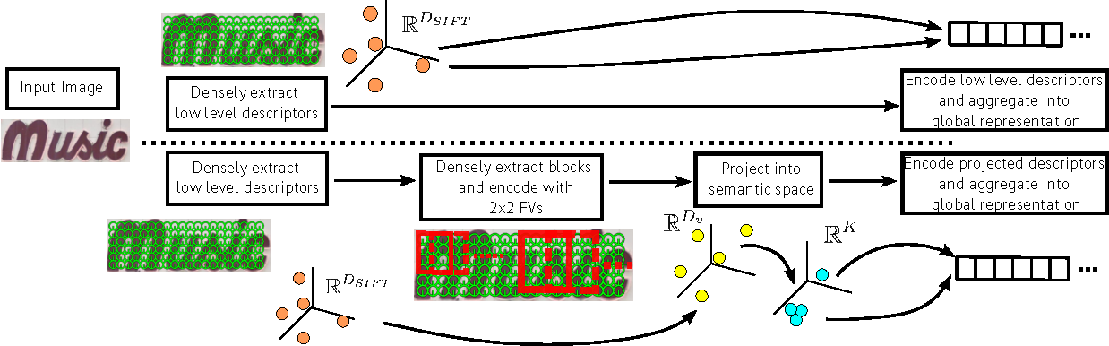 Figure 1 for Supervised mid-level features for word image representation