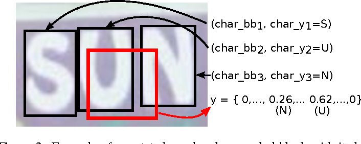 Figure 3 for Supervised mid-level features for word image representation