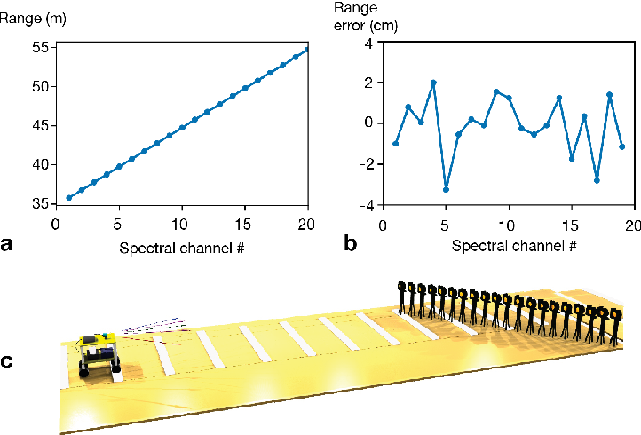 Figure 4 for Ultrafast Parallel LiDAR with Time-encoding and Spectral Scanning: Breaking the Time-of-flight Limit