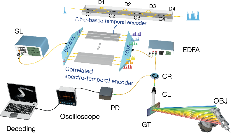 Figure 1 for Ultrafast Parallel LiDAR with Time-encoding and Spectral Scanning: Breaking the Time-of-flight Limit