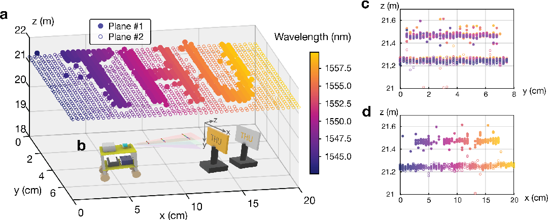Figure 3 for Ultrafast Parallel LiDAR with Time-encoding and Spectral Scanning: Breaking the Time-of-flight Limit