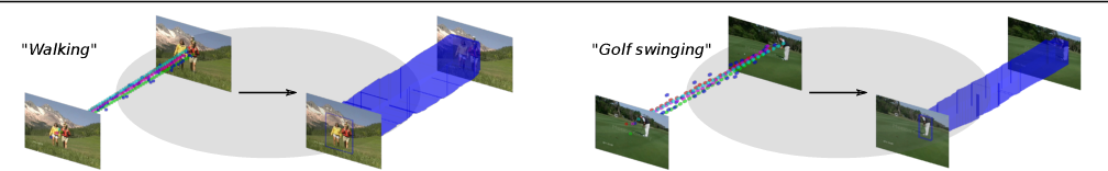 Figure 1 for Localizing Actions from Video Labels and Pseudo-Annotations