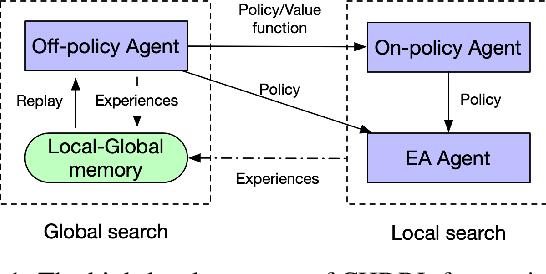 Figure 1 for Cooperative Heterogeneous Deep Reinforcement Learning
