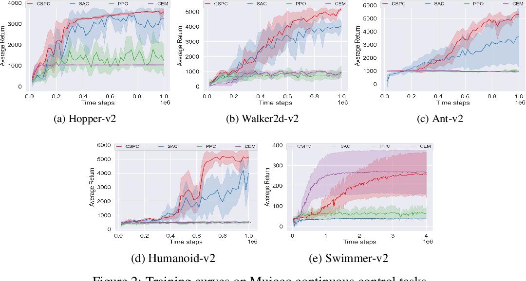 Figure 2 for Cooperative Heterogeneous Deep Reinforcement Learning