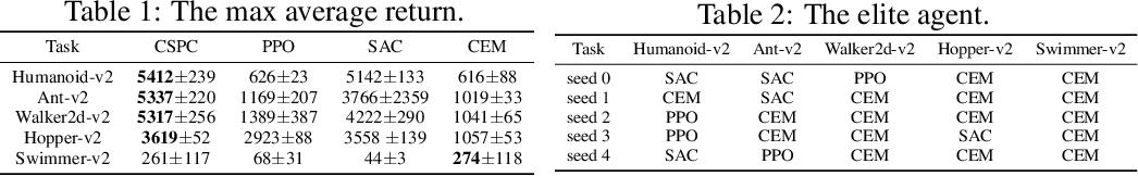 Figure 3 for Cooperative Heterogeneous Deep Reinforcement Learning