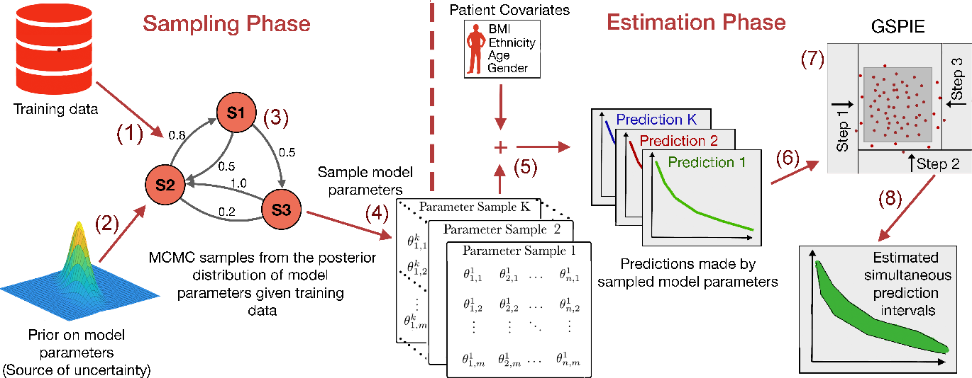Figure 2 for Simultaneous Prediction Intervals for Patient-Specific Survival Curves