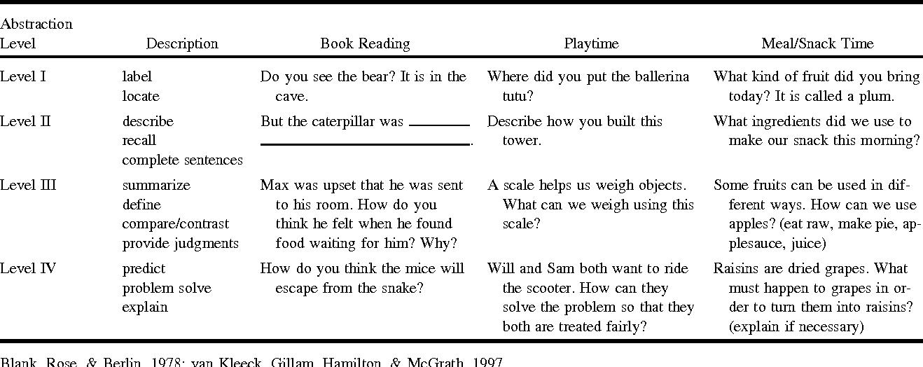 Teacher–Child Conversation in the Preschool Classroom - Semantic Scholar