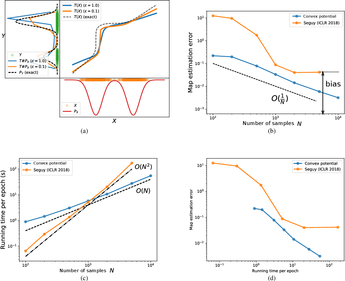 Figure 1 for 2-Wasserstein Approximation via Restricted Convex Potentials with Application to Improved Training for GANs