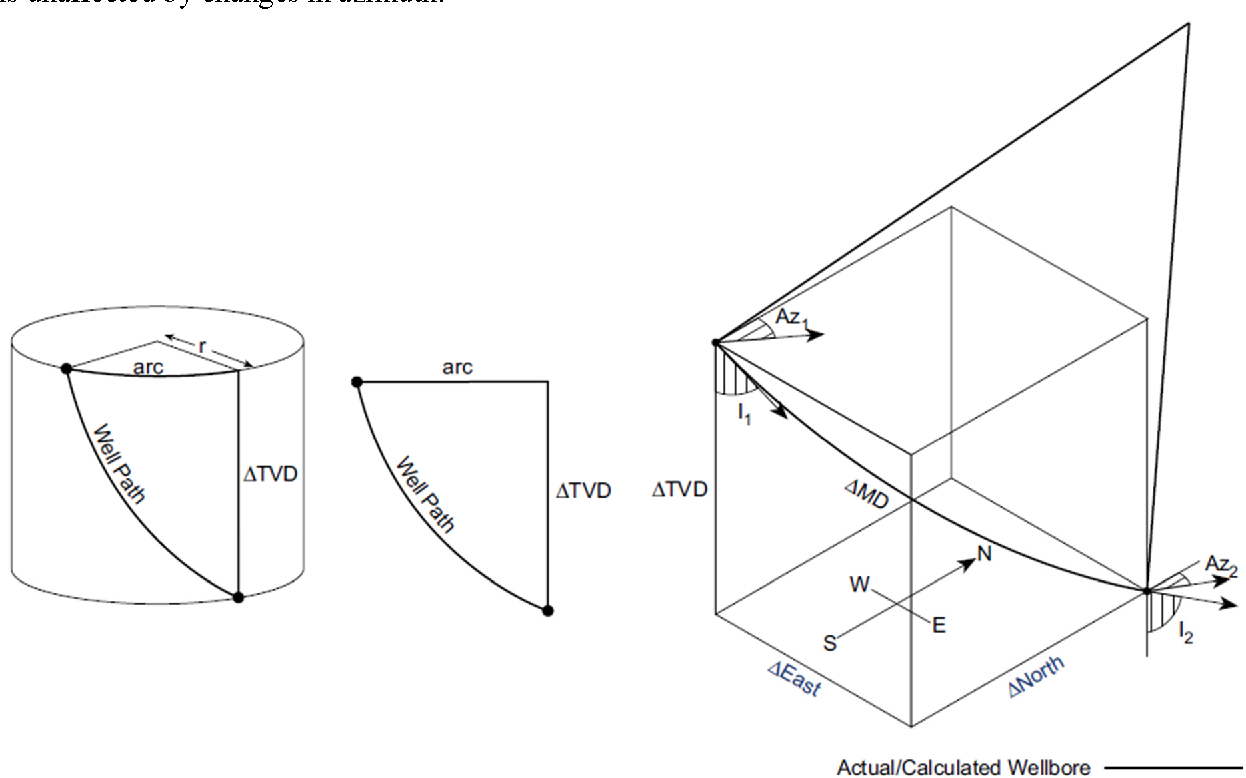 Figure 12 from Directional well design, trajectory and