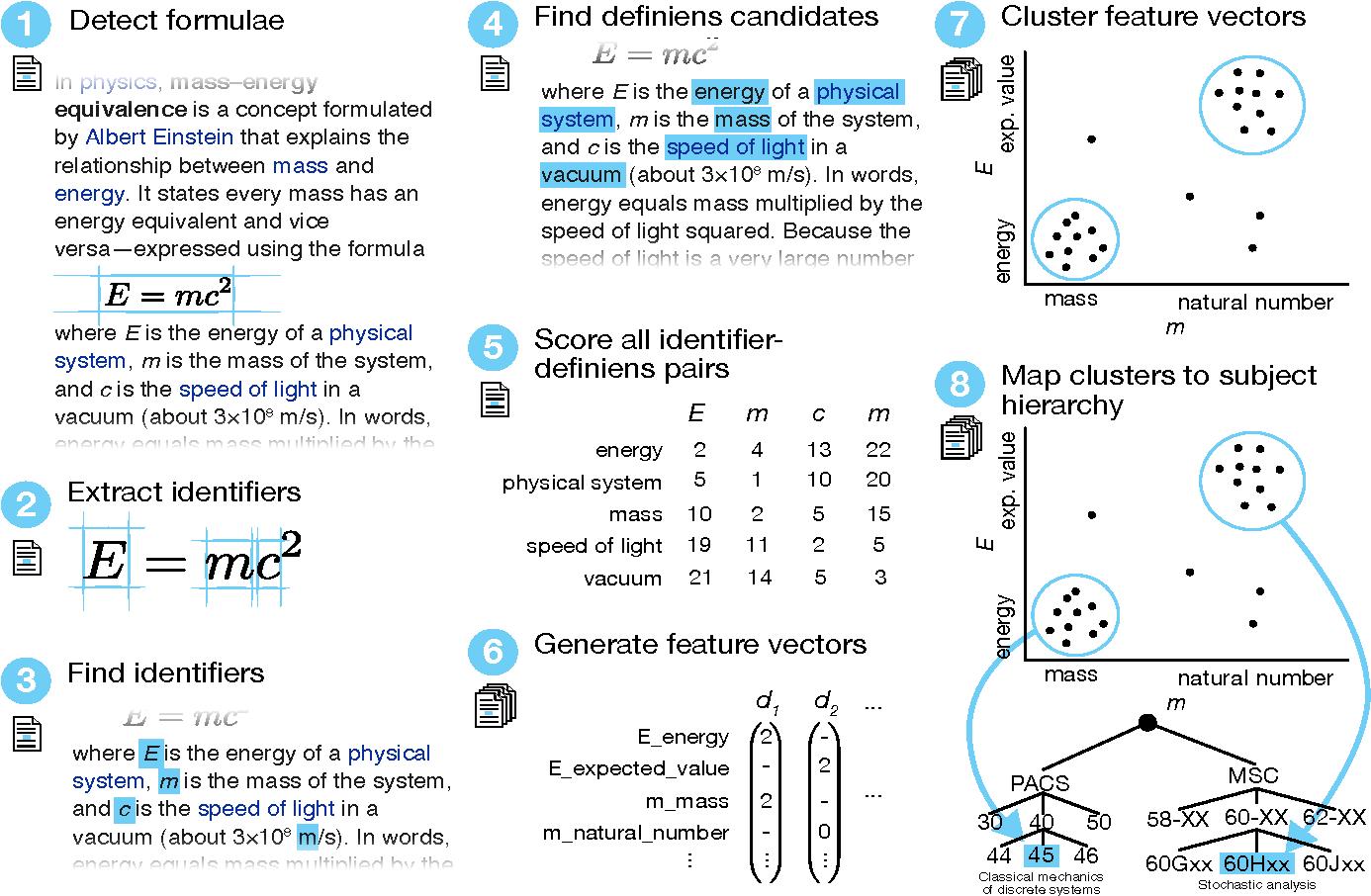 Semantification of identifiers in mathematics for better math figure 1 buycottarizona