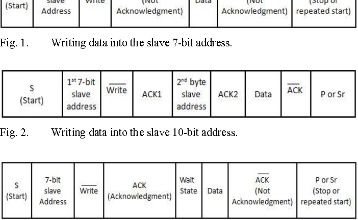Figure 2 from I2C protocol and its clock stretching verification