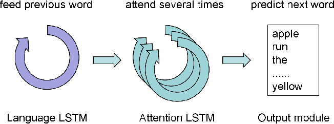 Figure 1 for Attend More Times for Image Captioning