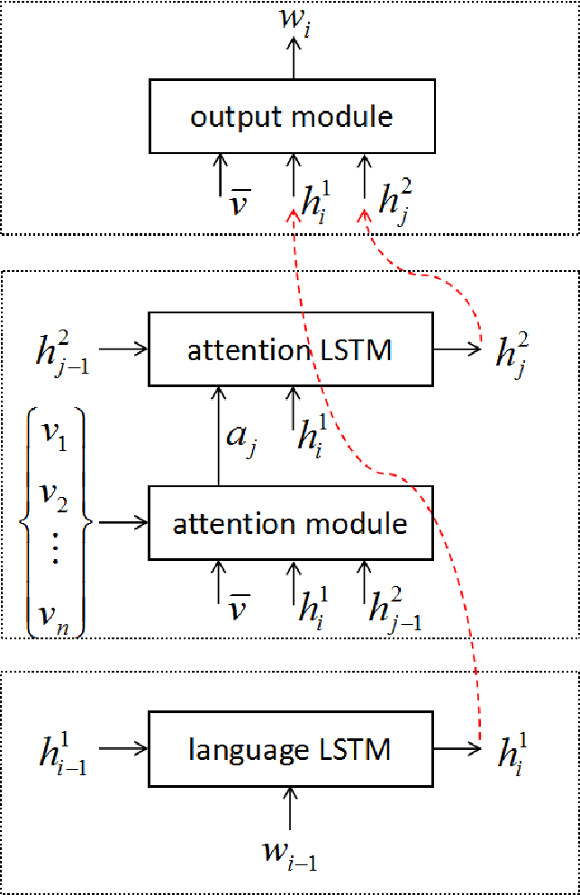 Figure 3 for Attend More Times for Image Captioning