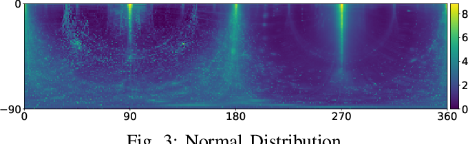 Figure 4 for IRS: A Large Synthetic Indoor Robotics Stereo Dataset for Disparity and Surface Normal Estimation
