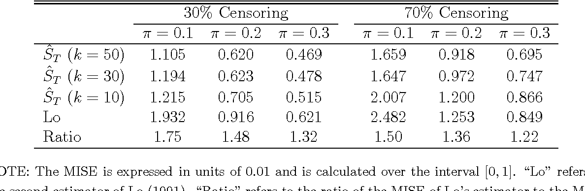 Table 1 from Efficient Estimation from Right-Censored Data