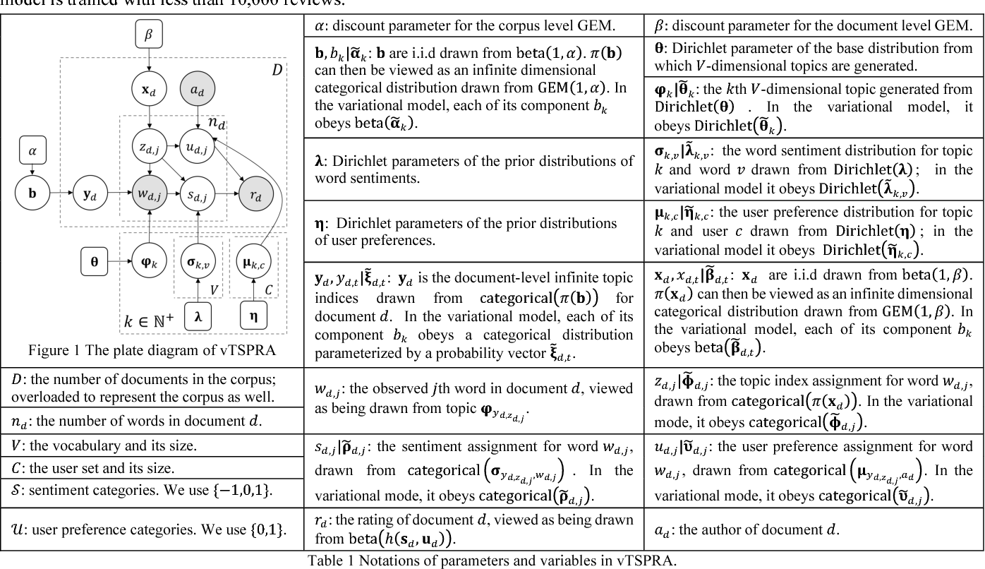 Figure 1 for Large-Scale Joint Topic, Sentiment & User Preference Analysis for Online Reviews