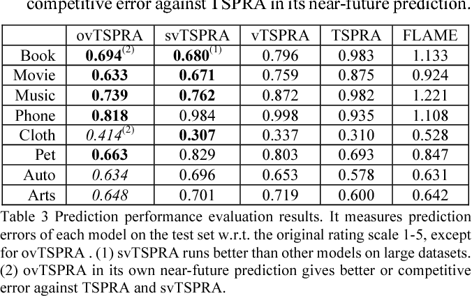 Figure 4 for Large-Scale Joint Topic, Sentiment & User Preference Analysis for Online Reviews