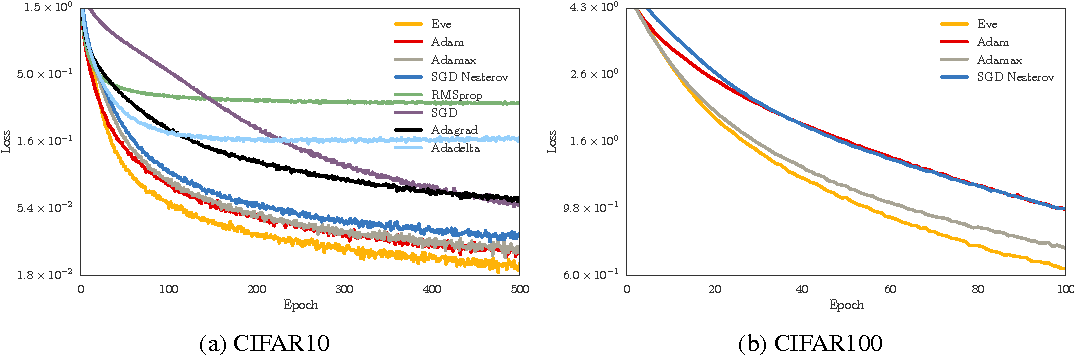 Figure 1 for Eve: A Gradient Based Optimization Method with Locally and Globally Adaptive Learning Rates