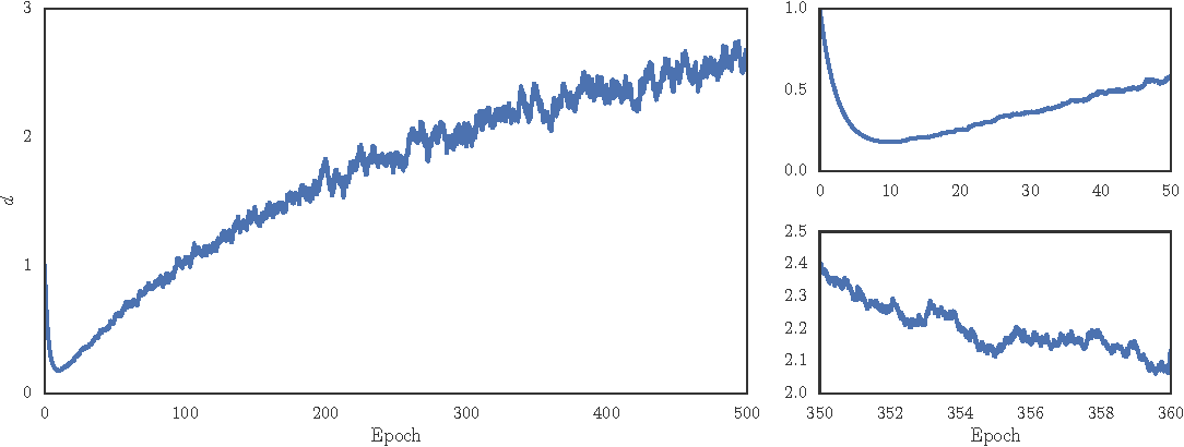 Figure 2 for Eve: A Gradient Based Optimization Method with Locally and Globally Adaptive Learning Rates