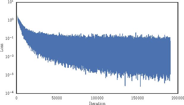 Figure 3 for Eve: A Gradient Based Optimization Method with Locally and Globally Adaptive Learning Rates