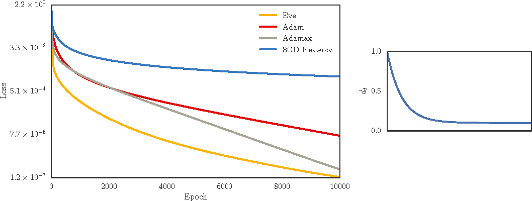 Figure 4 for Eve: A Gradient Based Optimization Method with Locally and Globally Adaptive Learning Rates