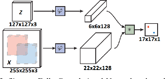 Figure 2 for Rotation Adaptive Visual Object Tracking with Motion Consistency